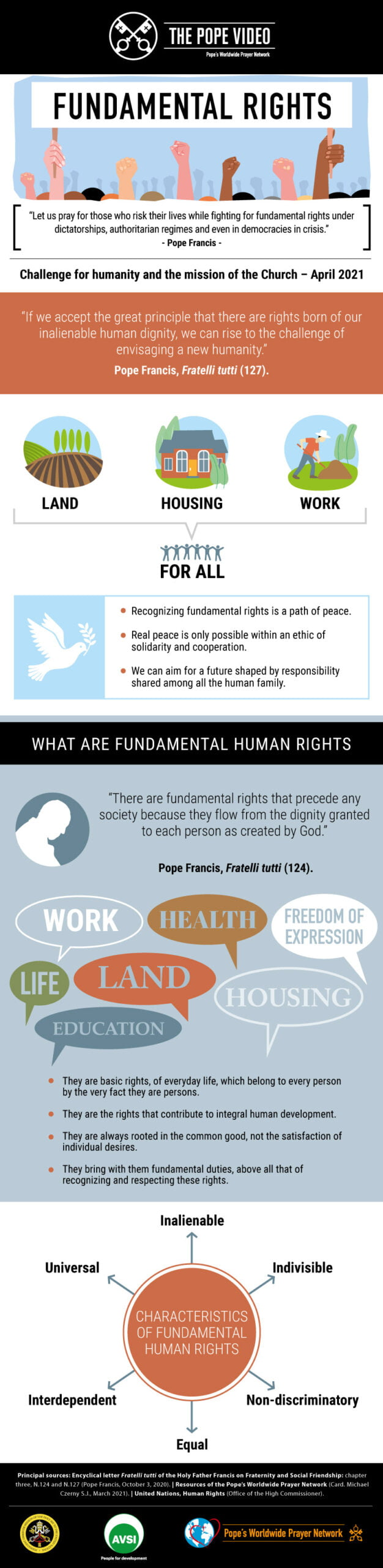 Infographic - TPV 4 2021 EN - Fundamental rights